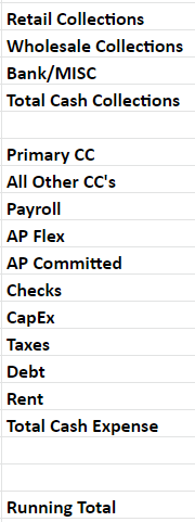 Daily Cash Transactions Google Sheet Inputs